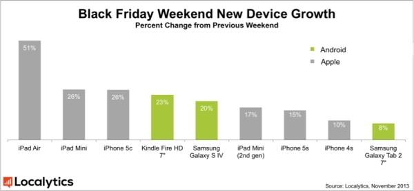 Самыми популярными в «Черную пятницу» стали iPad'ы и iPhone 5c