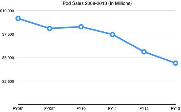 Продажи Apple iPod продолжают падать