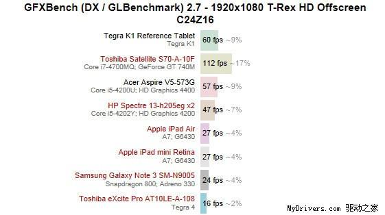 Чип NVIDIA Tegra K1 оказался быстрее всех конкурентов