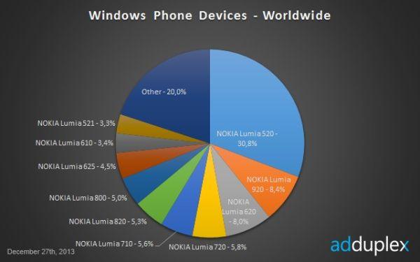 Nokia контролирует рынок Windows Phone