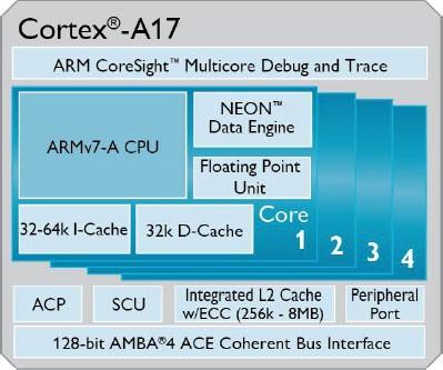 Анонсирован мобильный процессор ARM Cortex-A17