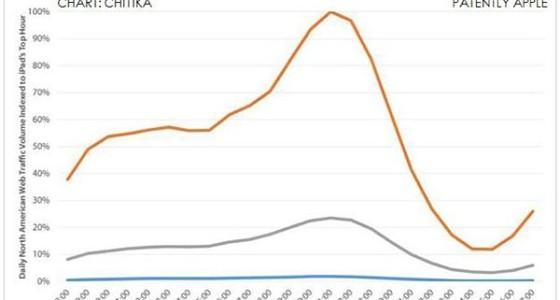 Apple iPad генерирует в 4 раза больше трафика в США, чем Android-планшеты