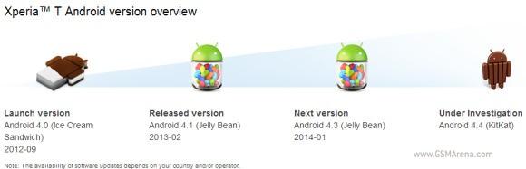 Sony прекращает поддержку смартфонов Xperia 2012 года
