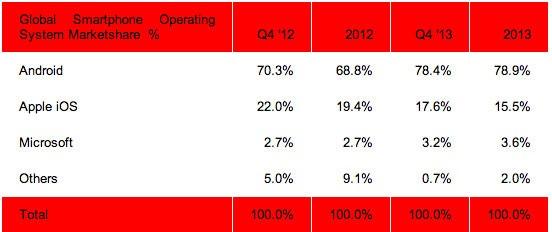 Android набрал 79% на рынке платформ для смартфонов