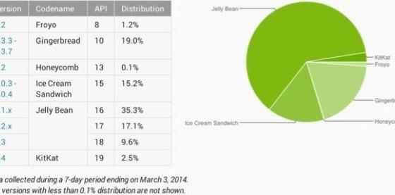 Доля KitKat среди Android-смартфонов уверенно растет