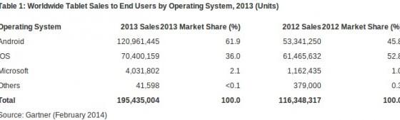 Android-планшеты стали лидерами рынка