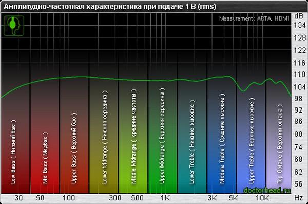 какой частотой проверить низкочастотный динамик