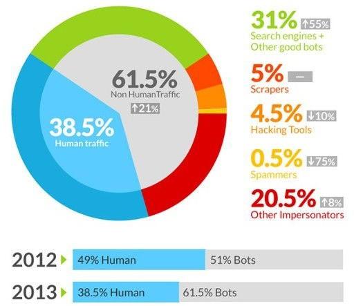 Веб-роботы составили 61,5% от общего интернет-трафика