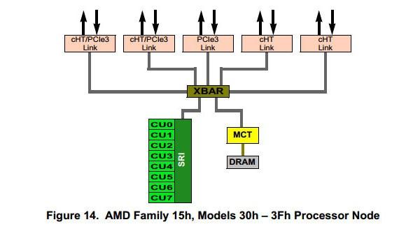 AMD выпустит 16-ядерный процессор
