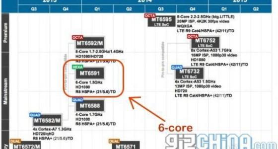 MediaTek тоже готовит 6-ядерный процессор
