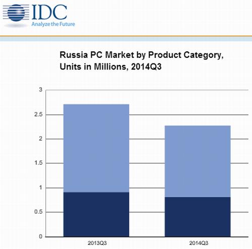 поставки  ПК в Россию
