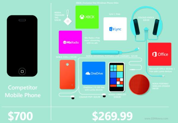 Lumia 635 превосходит iPhone 6