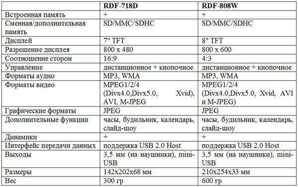 RDF-718D и RDF-808W