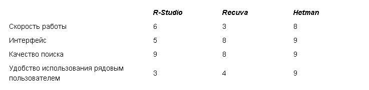 Программы для восстановления данных Hetman Partition Recovery, R-Studio, Recuva