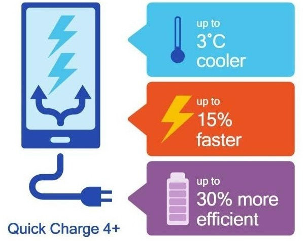 Quick Charge 4.0+